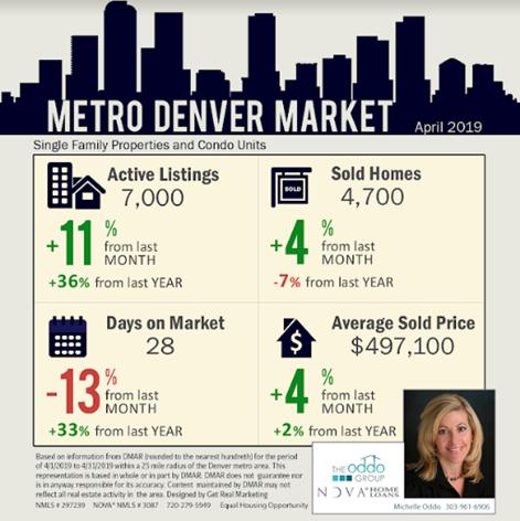 denver real estate market snapshot april 2019
