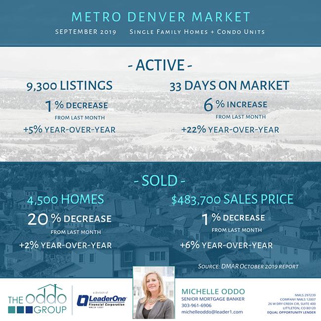 A Balanced Denver Real Estate Market? It Depends On Your Needs