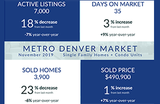 Real Estate Market Seasonal Shifts with Some Surprises!