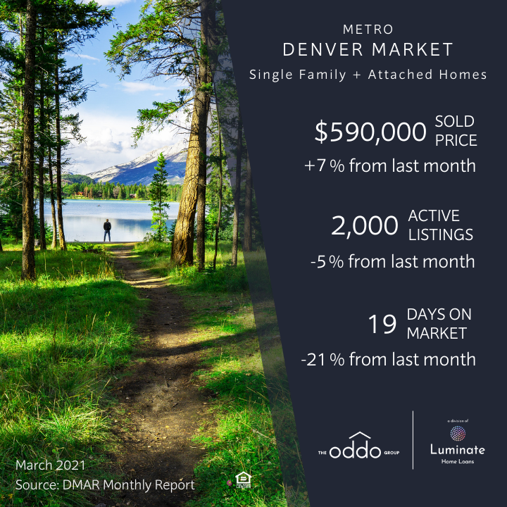 Denver real estate market stats March 2021