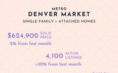 July Denver Real Estate