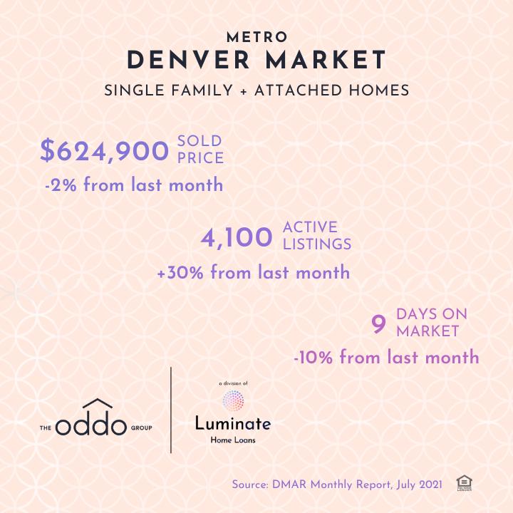 july real estate denver 2021