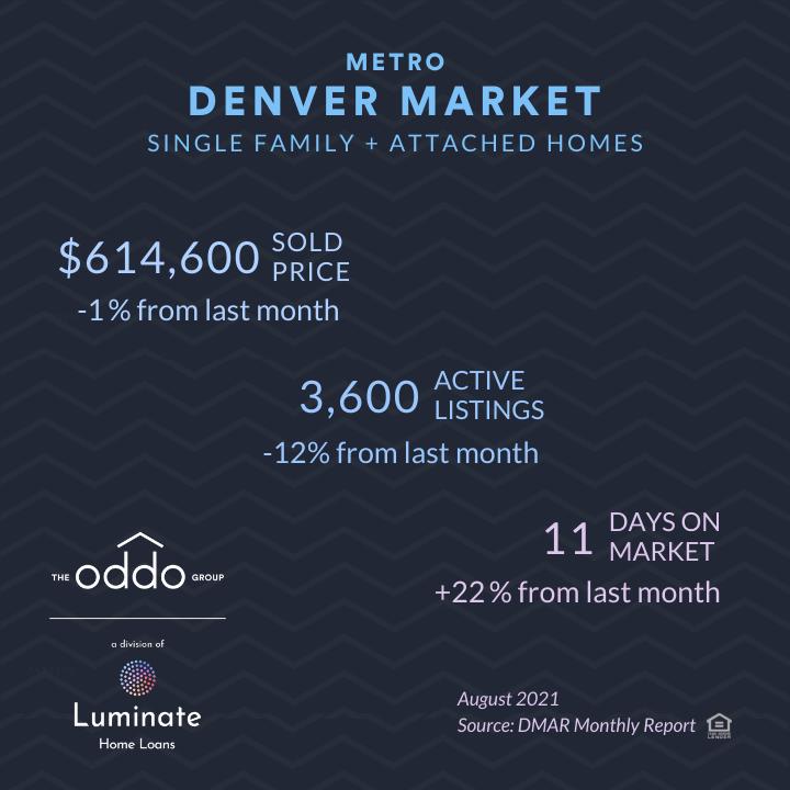 denver real estate market snapshot August 2021